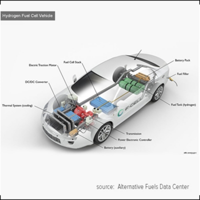 Electric Car - A Game Changer in Automotive Industry!